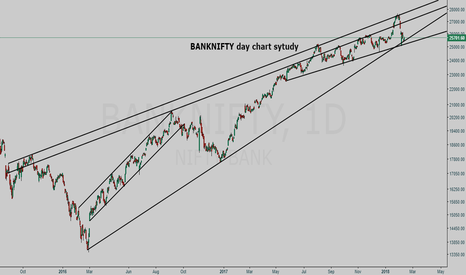BANKNIFTY: BANKNIFTY day chart study