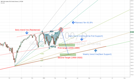 SPX500: Hey Traders, S&P 500 Potential technical analysis