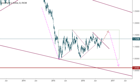 EURUSD: EUR*: Test top again