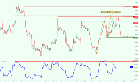 USDCAD: USDCAD approaching major resistance,potential for a drop!