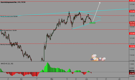EURJPY: EURJPY- POTENTIAL LONG OPPORTUNITY