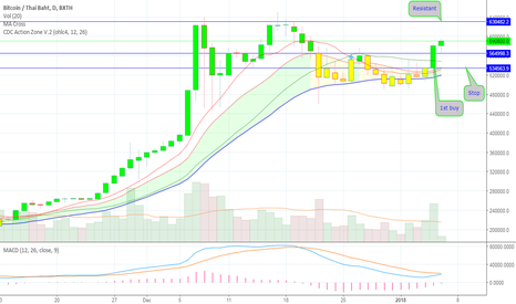 BTCTHB: btc/bath/bx buy