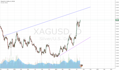 XAGUSD: Silver mid-term range unclear, while long-term up trend holds