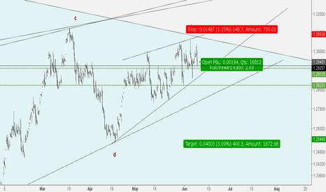 USDCAD: USDCAD***Rejected by channel ceiling