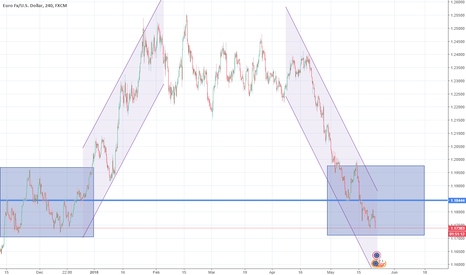 EURUSD: The 4H Rectangle is being formed before further downside