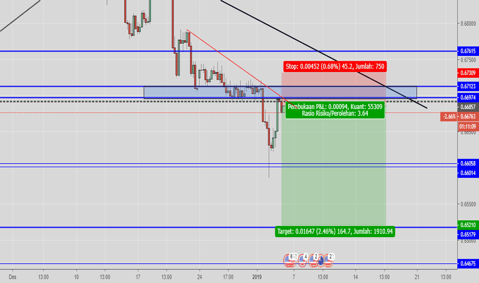 NZDUSD: KIWI DOLLAR BEARISH SETUP