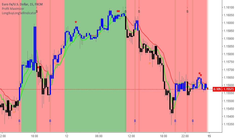 EURUSD: EURUSD both in 15min and 30min in a range
