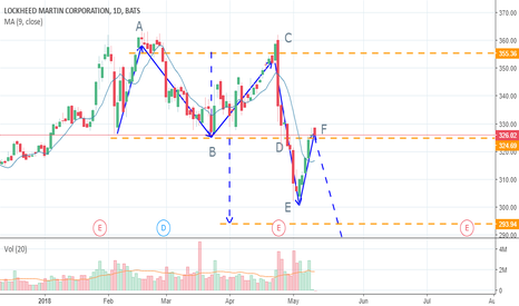 LMT: DOUBLE TOP PATTERN OF LOCKHEED MARTIN CORP (LMT)