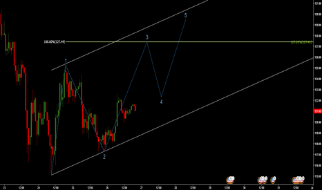 LTCUSD: WAVE 3 on H1 going to $127