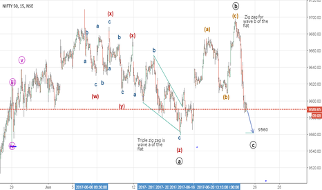 NIFTY: A complex Flat - Might end at 9560