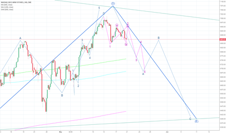 NQ1!: NASDAQ going down to 6400 in Wave E of the ABCDE pattern?