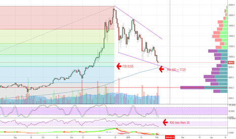BTCUSD: How to see the bounce after big dumb and get 25% prophit!!!