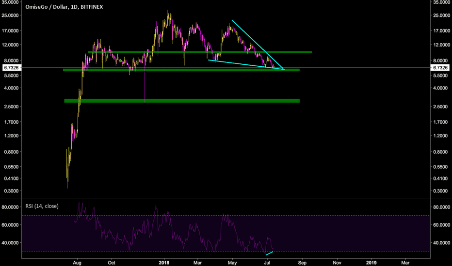 OMGUSD: OMG/USD:Falling Wedge+Support+Bull Div