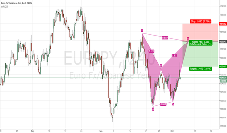 EURJPY: Trade Idea #8 EURJPY 4Hr Bearish Bat