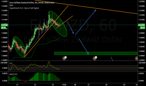 EURNZD: Watch for sell set up