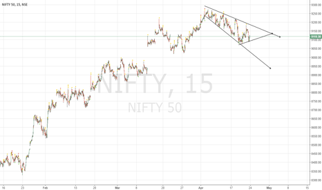 NIFTY: NIFTY 50 looks range bound with a negative bias.