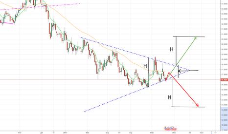 USDRUB_TOM: Симметричный треугольник. Ждём пробоя.
