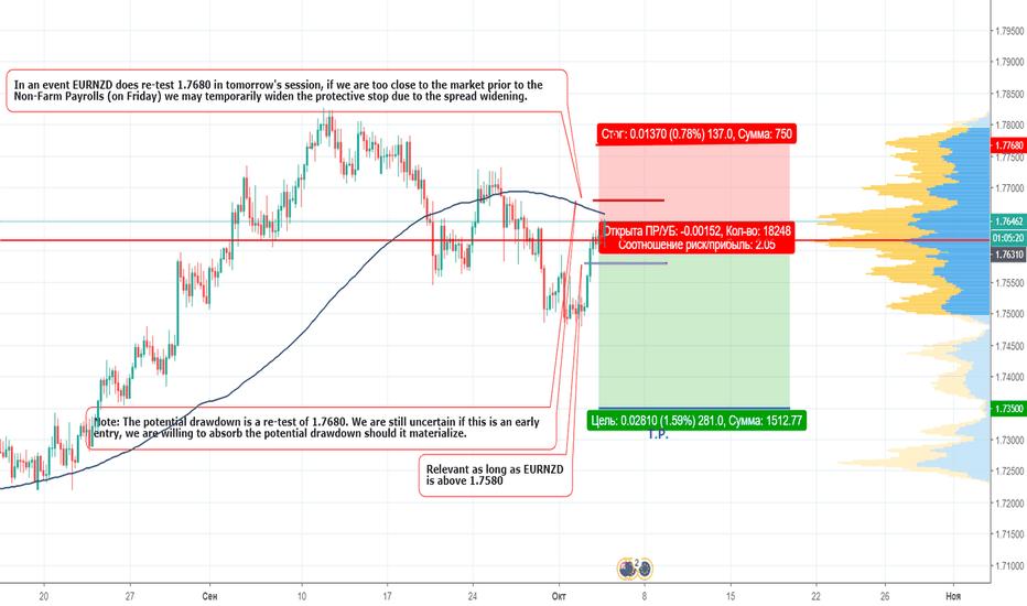 EURNZD: EURNZD short at market price (bid 1.7631)