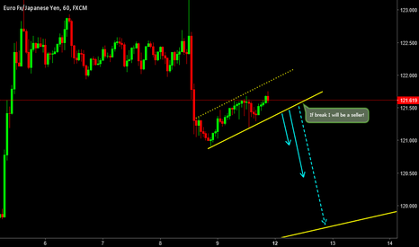 EURJPY: Expected Flag Formation; Want to be a Seller?