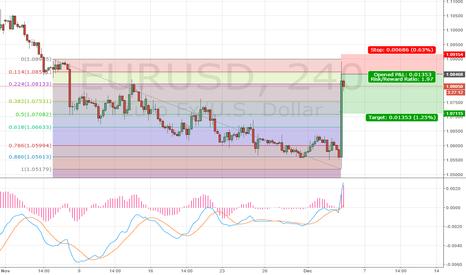 EURUSD: Fading the euro move