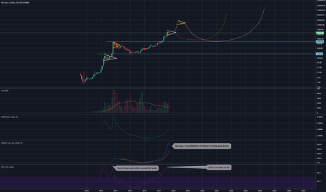 BTCUSD: More serious long term outlook