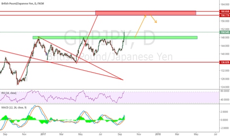 GBPJPY: Long From Green Zone and Temp short from Red Zone