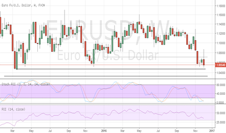 EURUSD: EUR/USD pressuring supports. Seen lower in the coming weeks