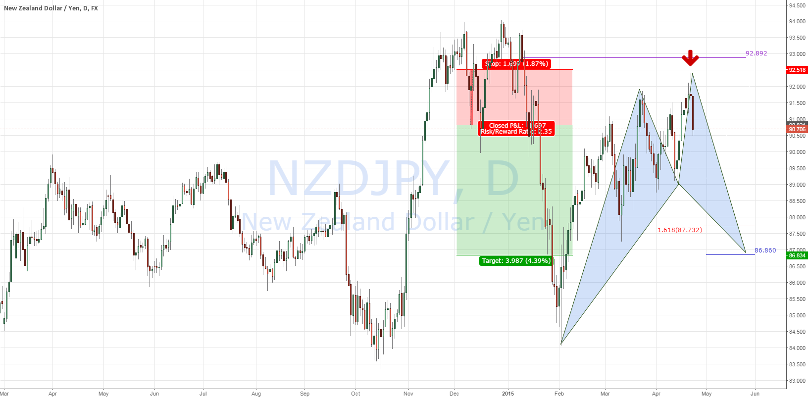 NZDJPY: Pullback?