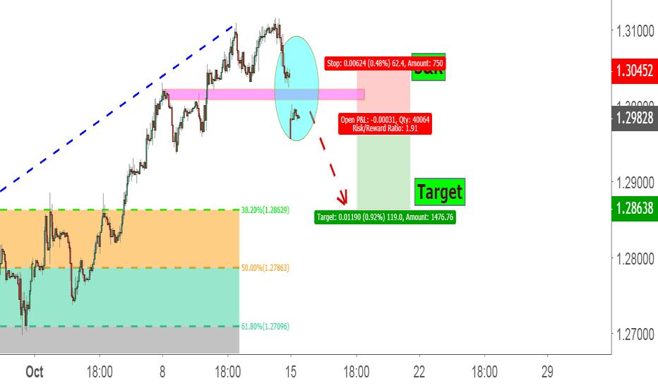 GBPCHF: market gap trading :gbp/chf