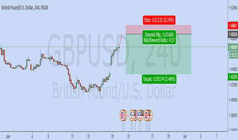 GBPUSD: Destination 1.4850