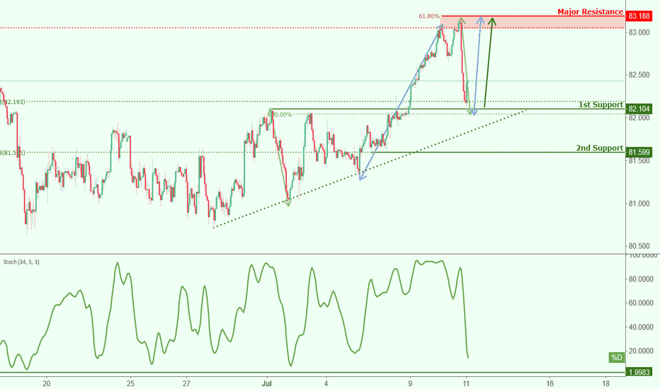 AUDJPY: AUDJPY approaching support, potential bounce!
