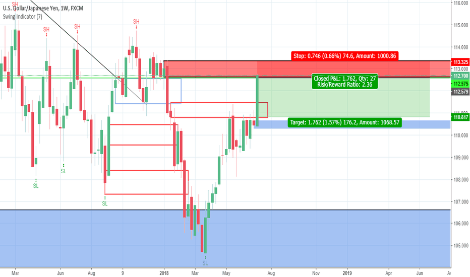 USDJPY: Supply & Demand ideas, USD/JPY 1W