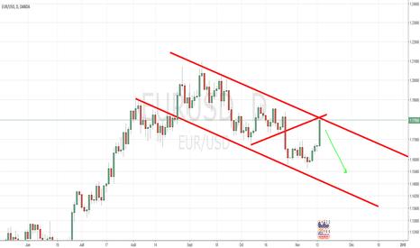 EURUSD: EUR/USD  Pull back fait
