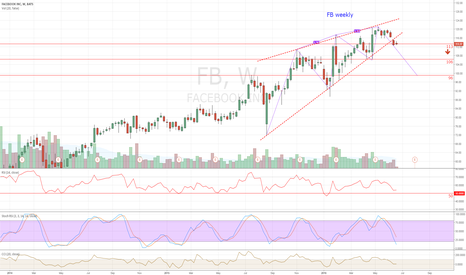 FB: FB weekly rising wedge