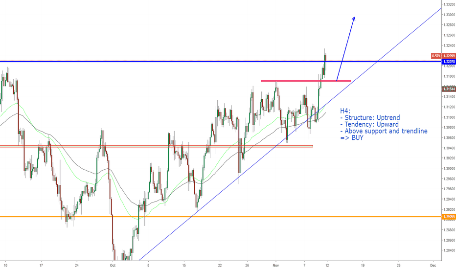 USDCAD: USDCAD, Continuous uptrend !