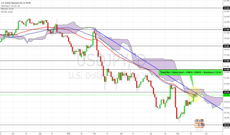 USDJPY: USDJPY: Could it hold the current bid ?