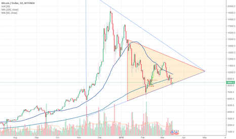 BTCUSD: Bitcoin Sideways Triangle Confirmed over extending time