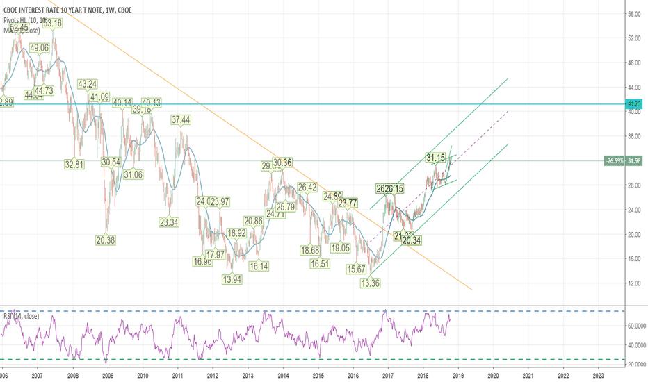 TNX: 10 year US Yields Chart