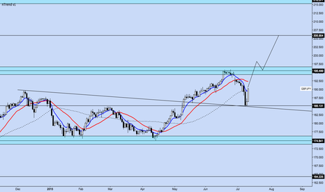 GBPJPY: GBP/JPY Daily Chart Setup