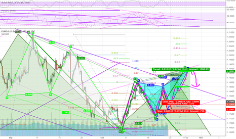 EURUSD: Watch the Butterfly Pattern and follow the pink line