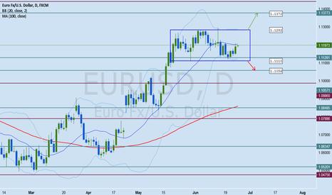 EURUSD: EURUSD Forex Analysis June 23 - 30
