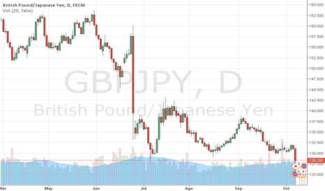 GBPJPY: GBPJPY: FLASH CRASH EN LA LIBRA, por el Trader MARCO DA COSTA