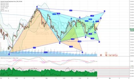 GBPJPY: GBPJPY gartley pattern mania on 4H chart