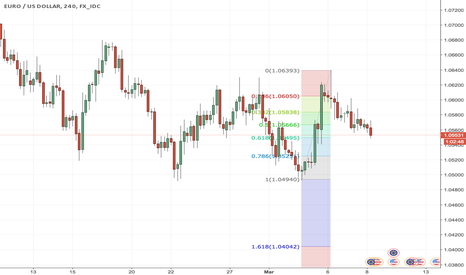 EURUSD: EUR has seen its 61.8% retracement