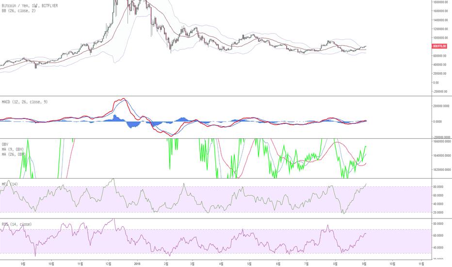 BTCJPY: 비트코인(USD/JPY) 쉽게듣는 일목균형 해설: 70점짜리 일봉 구름대 돌파