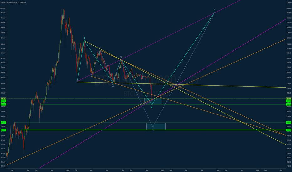 BTCUSD-0.00001: Two possible Wolfe Wave scenarios (BTC)