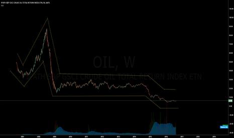 OIL: oil