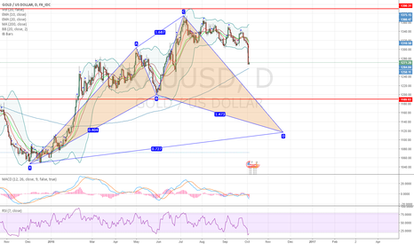 XAUUSD: XAUUSD Gold massive bullish cypher pattern on daily chart