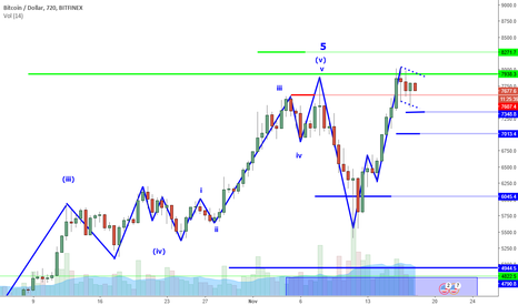 BTCUSD: BTCUSD Perspective And Levels: Signs Of Strength For Now.