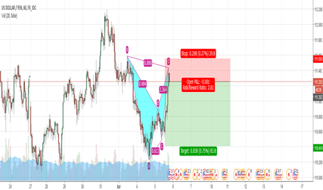 USDJPY: bat pattern